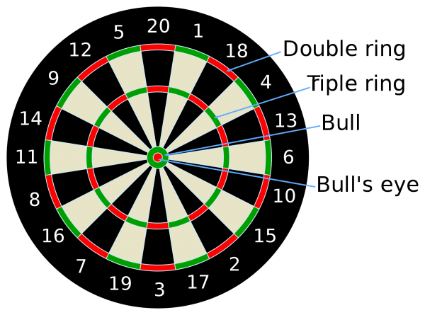 Cricket Darts Scoring