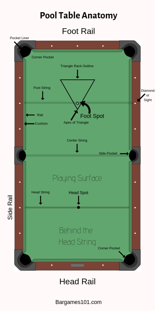 Pool Layout Table